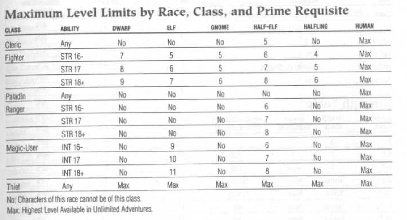 Level limits