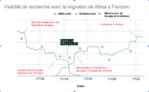 Migration Wikia vers Fandom