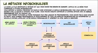 L-InfoboxBuilder