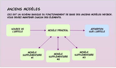 Anciens Modèles