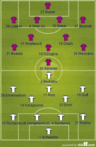 Aston Villa 1-1 Fulham (Lineups)