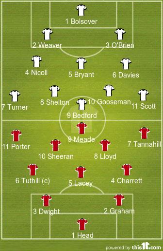 Civil Service 0-2 Fulham (1902-03 Lineups)