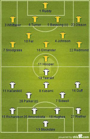 Norwich v Fulham (2013-14 PL Lineups)
