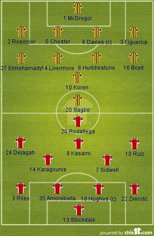 Hull v Fulham (2013-14 Lineups)
