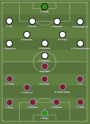 Fulham U23 2-3 Aston Villa U23 (2017-18 Lineups)