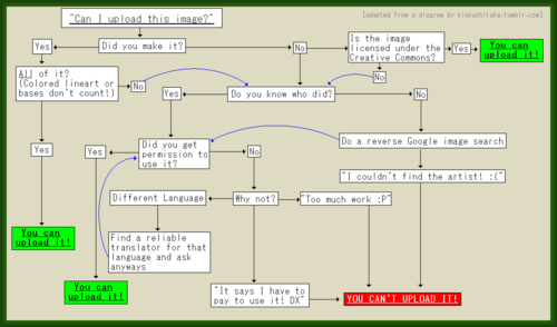 Copyright diagram made by EliteNinjaWarrior