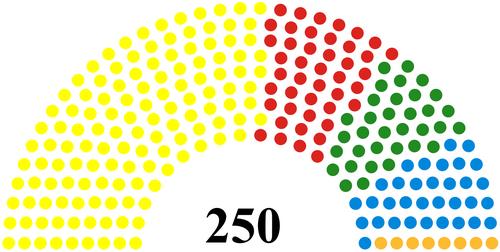 Virtual Scottish Parliament 2030