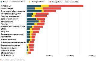 Структура импорта США и экспорта Китая
