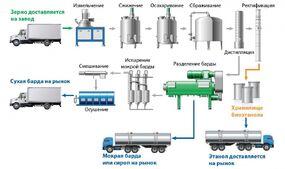 Технология производства биоэтанола