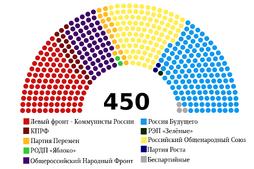 Государственная дума 2021-2025