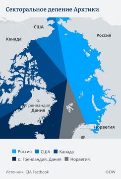 Секторальное деление Арктики