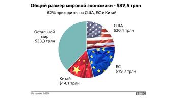 Международная экономика в 2018