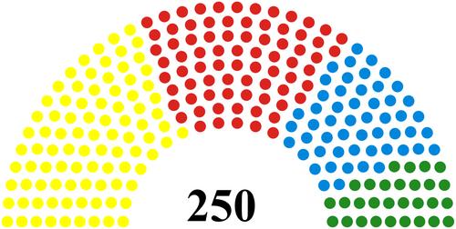 Virtual Scottish Parliament 2035