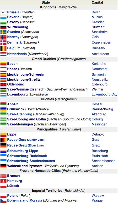 List of German states, post-WWIII