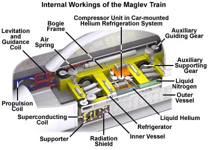 RyansWorld: Maglev train   Future   FANDOM powered by Wikia