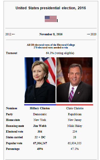 The United States Presidential Election 2016 Swinging