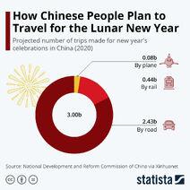 Путешествия в Китайский новый год