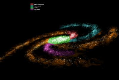 Galaxie Sektoren