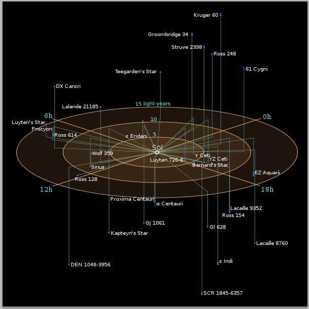 List of Stars Nearby | Galnet ...