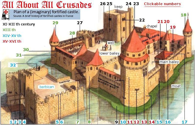 latest?cb=20130515210922 glossary of castle terms galnet wiki fandom powered by wikia
