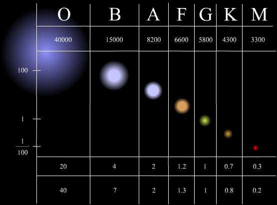 Stellar Classification Galnet Wiki Fandom Powered By Wikia