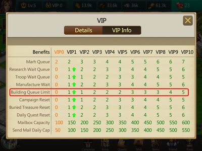 VIP Info