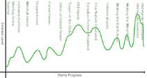 Wind waker interest curve