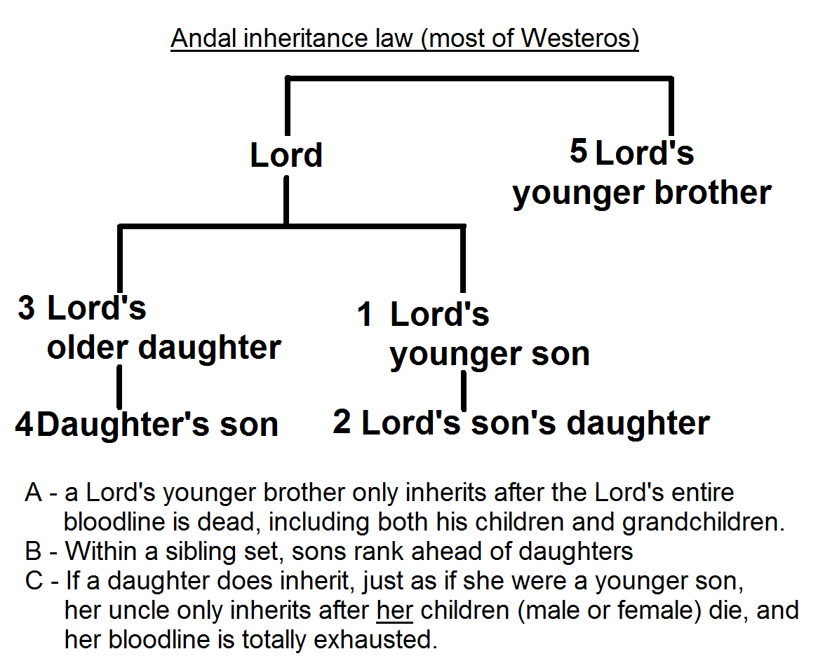 Laws and Customs | Game of Thrones Wiki | FANDOM powered by