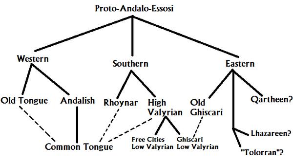 Proto Andalo-Essosi