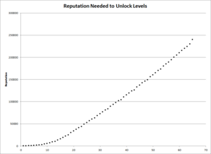 Gardens of Time Level Reputation Chart