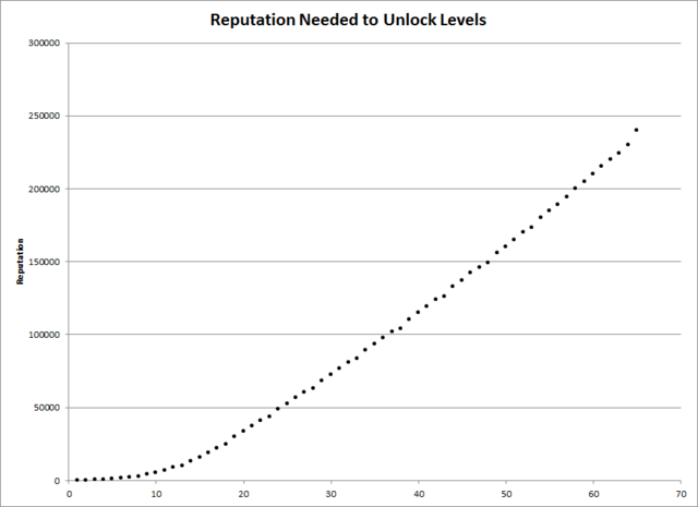 File:Gardens of Time Level Reputation Chart.png