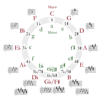 Circle of fifths deluxe 4
