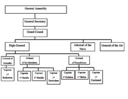 NUGA Military Structure