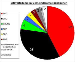 Gemeinderat Gelsenkirchen 2004