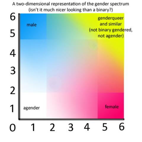 File:Gender spectrum blank by prettyfrog-d46km6h (1).png