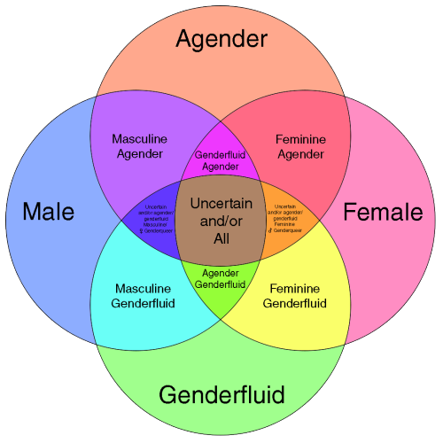 Unambiguous gender wiki fandom powered by wikia gender id chart ccuart Gallery