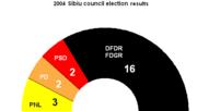 2004 sibiu council