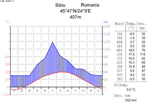 Climate diagramm-english-Sibiu (Hermannstadt)-Romania
