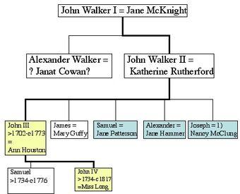 John Walker III (1705-c1776) | Familypedia | FANDOM powered