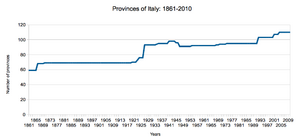Provinces of Italy trend