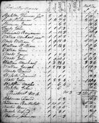 Thomas Stockton Senr., 1782 Personal Property Tax List