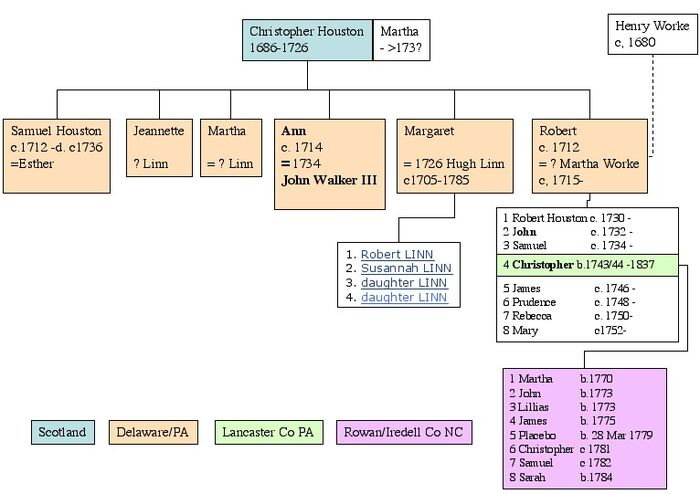 Christopher Houston Descendancy