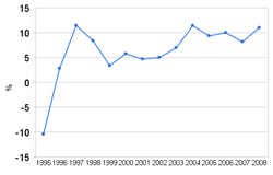 Image-Belarusion GDP grow (1995-~2008)