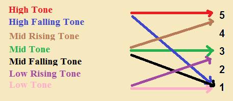 Tonechart
