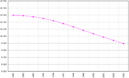 Białoruś - spadek liczby ludności
