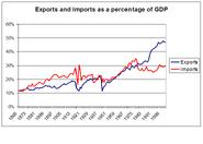 Eksport i import w Norwegii