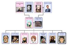 Family Tree Updated
