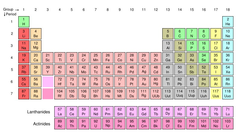 Periodic table geology wiki fandom powered by wikia the periodic table of the elements many elements can form minerals and ores while the atoms on the table are found in every chemical composition urtaz Choice Image
