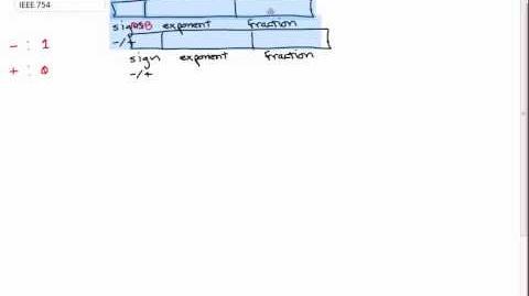 Decimal to IEEE 754 Standard Binary Conversion