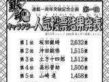 Popularity Polls